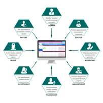 Hospital information management system (EMR)