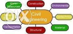Civil Engineering Tuition ,Seminar & Project guidance