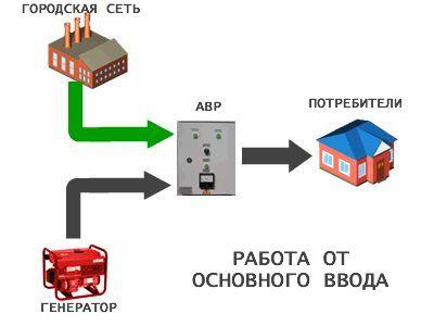 Ремонт газовых бензиновых генераторов инверторный сварочный аппарат подключение проводов
