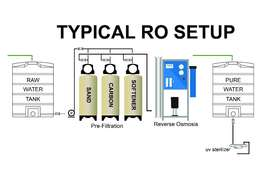 Reverse Osmosis Water Purifying Equipments ( Domestic & Industrial.)