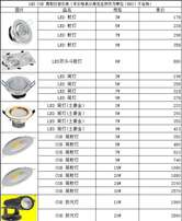 CHINA Best Price Switches,Signs and ceiling lights.