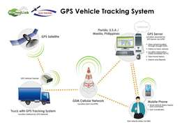 car track and fleet management