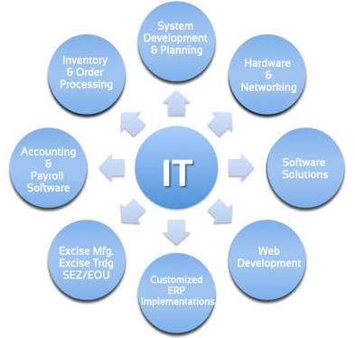 WiFi, VoIP, CCTV, Network, Software Design Wuse II - image 1