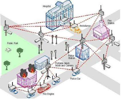WiFi, VoIP, CCTV, Network, Software Design Wuse II - image 6