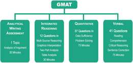 Gmat,GRE and SAT training centre Hurlingham Nrb