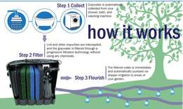 Water Saving Solutions - Grey Water Systems