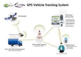 GPS Tracker Installation Services. Don't lose your car