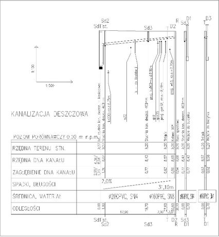 Super Projekty instalacji sanitarnych wod, kan, gaz, c.o. Projektant GL84