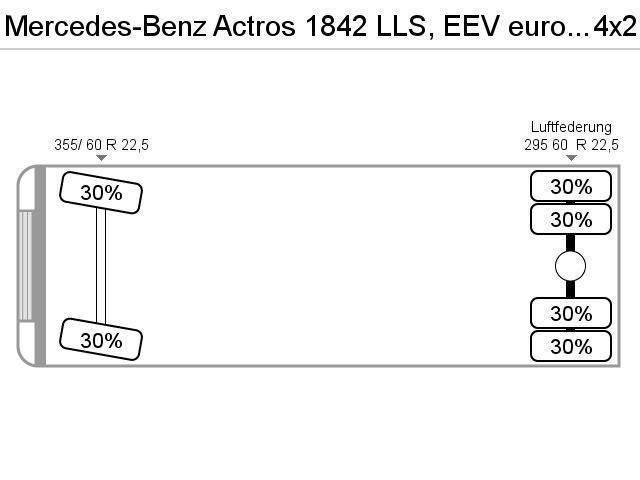 Mercedes-Benz Actros 1842 LLS, EEV euro 6, L Pakket - 2012