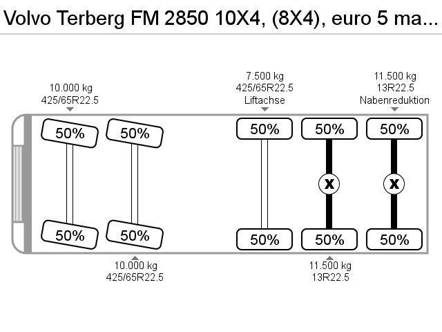 Volvo Terberg FM 2850 10X4, (8X4), euro 5 manual, schalt - 2007