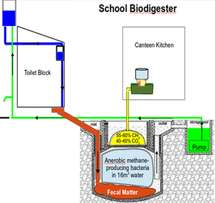 BIO DIGESTER experts we make at affordable prices ranging from 100k