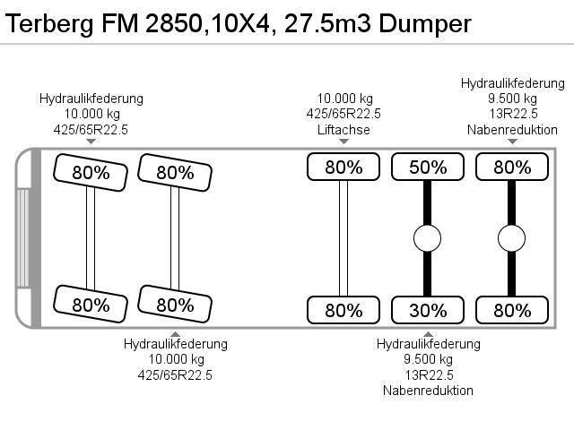 Terberg fm 2850,10x4, 27.5m3 dumper - 2000