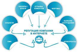 SERM, Крауд-маркетинг, пишем отзывы на пром юа(prom ua), гугл!