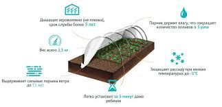 АКЦИЯ Агро-Лидер ПАРНИК- мини теплица из агроволокна фирмы