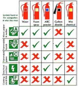 Fire Extinguisher and Services