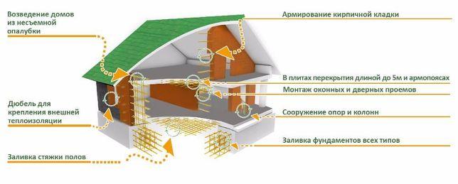 Композитна арматура , кладочна сітка Луцк - изображение 2