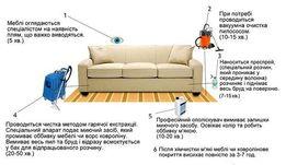 Химчистка диванов,кресел,матрасов,ковров и ковролина на дому.
