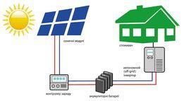 Автономная гибридная солнечная электростанция установка сонячна