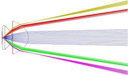 Расчет оптических систем (Zemax optical design) услуги