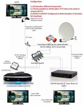 Dstv signal Repairs,Relocations,Extra view setups,&new Installations
