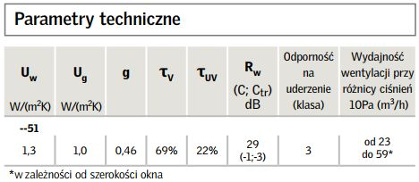 Velux GZL okno dachowe dostawa cała Polska! Wszystkie rozmiary! Pawłówko - image 4