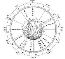 Услуги астролога. Вся Украина