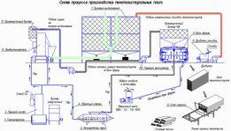 Производство листового пенопласта и термоблока (несъемная опалубка)