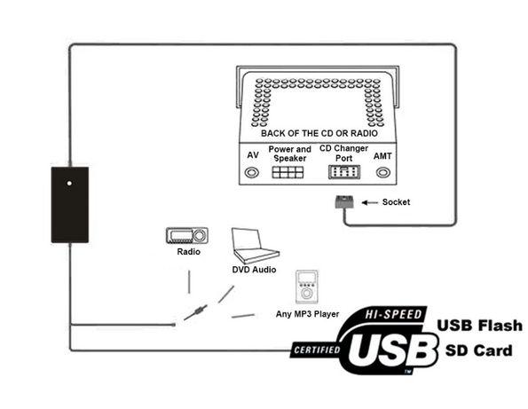 USB AUX адаптер для Audi Skoda Volkswagen MP3 емулятор CD чейнджера Киев - изображение 6