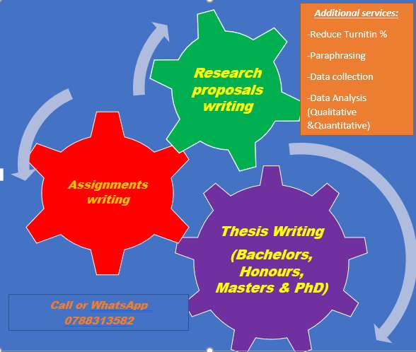 Assignment, Research proposal and Thesis writing 0