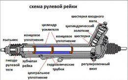 Мастер ГУР. Діагностика та ремонт гідравлічних кермових рейок