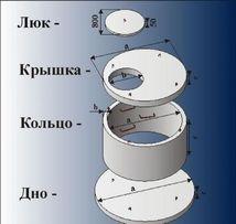 Кольца для канализаций