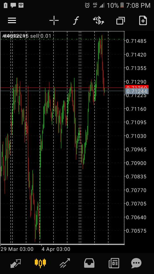 Forex Sick Entry Strategy 0% risk 0