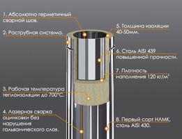 Труба дымоходная для газовых и твердотопливных котлов . Дымоход