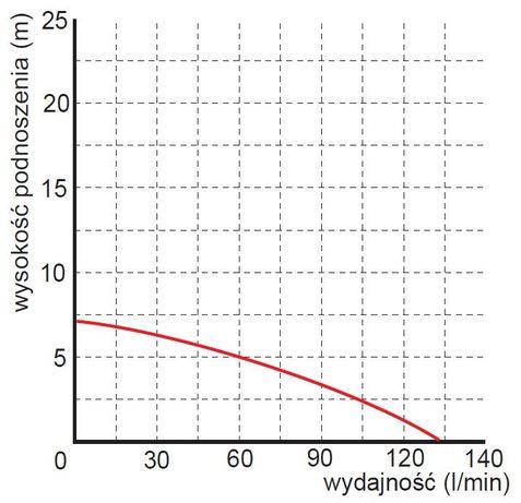 Pompa zatapialna WQ180F Gorczyn - image 3
