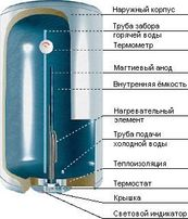 Ремонт водонагревателей (бойлер)